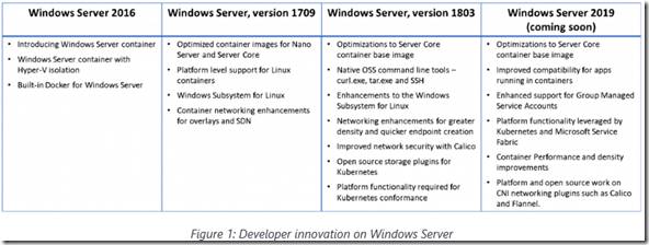 Developer innovation with Windows Server 2019 and Azure | MS