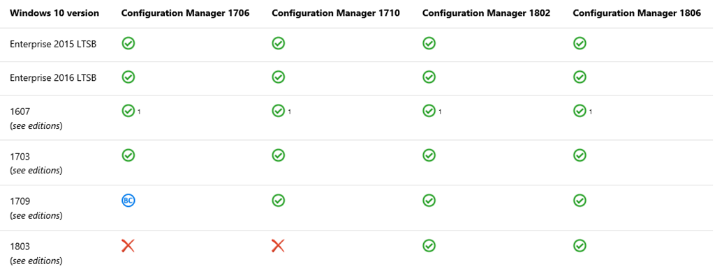 Update 1806 for Configuration Manager current branch is now